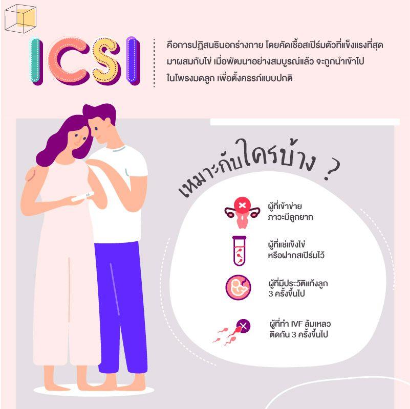 ICSI เหมาะกับใคร