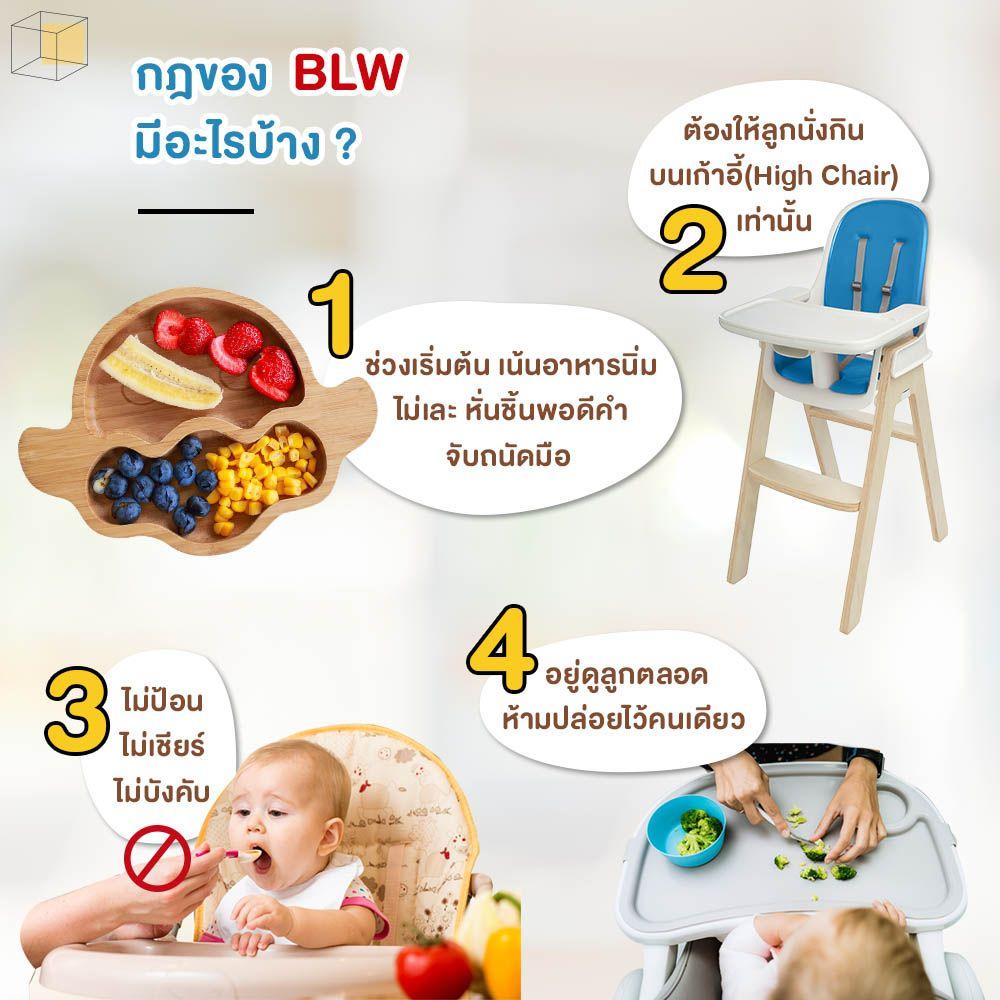 กฎ BLW